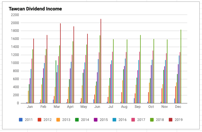 Tawcan dividend income June 2019 chart