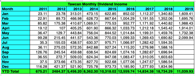 Tawcan dividend income June 2019 table