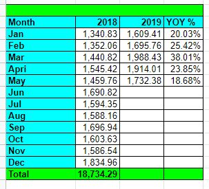 Tawcan dividend income May 2019 YoY Growth