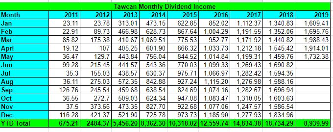 Tawcan dividend income May 2019 table