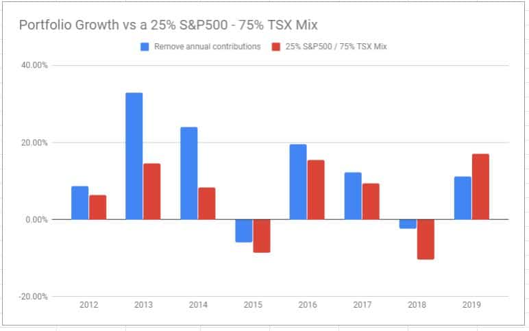 YoY growth vs TSX SP500