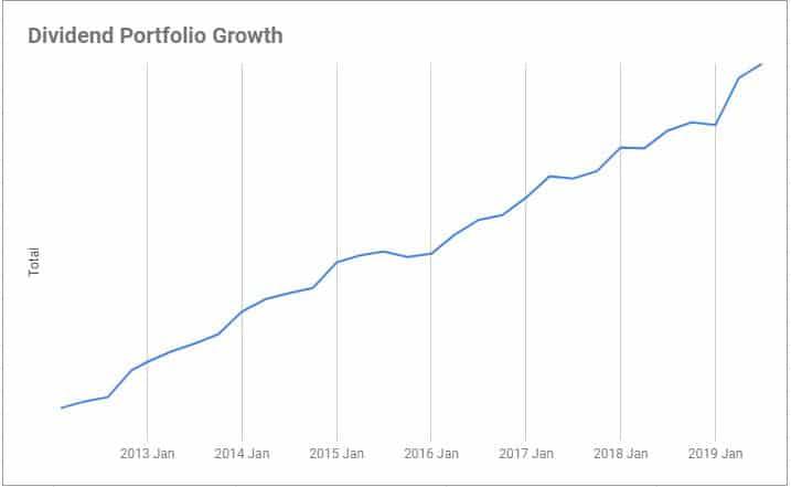 dividend portfolio growth 3