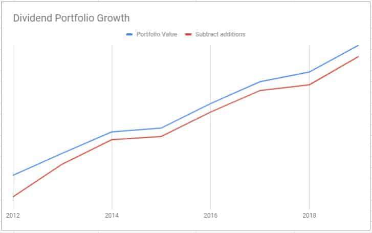 dividend portfolio growth 4