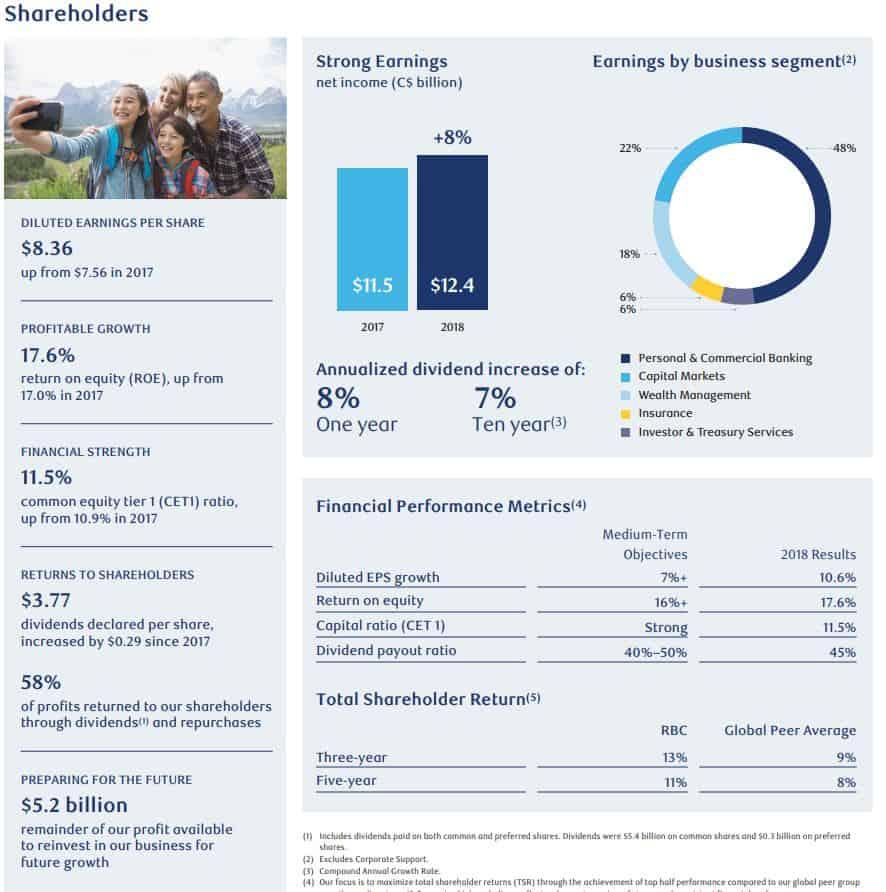 Royal Bank Financial Highlights