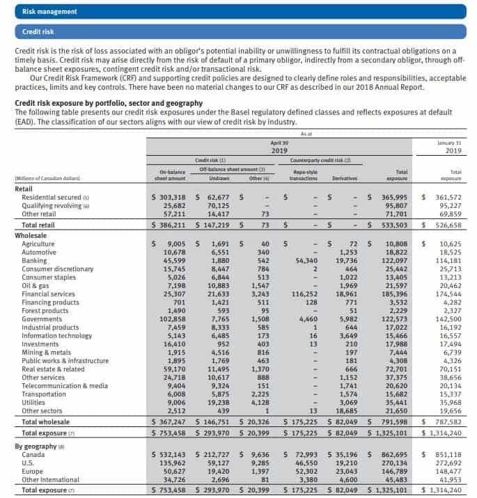 Royal Bank Q2 credit risks