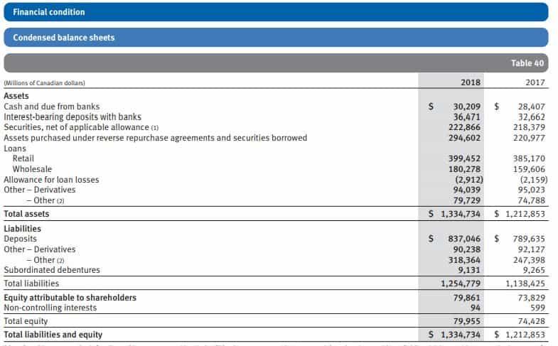 Royal Bank financial condition
