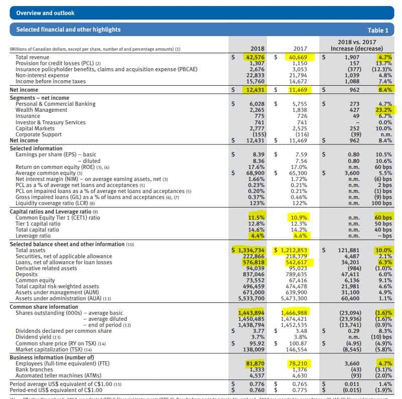Royal bank overview and outlook