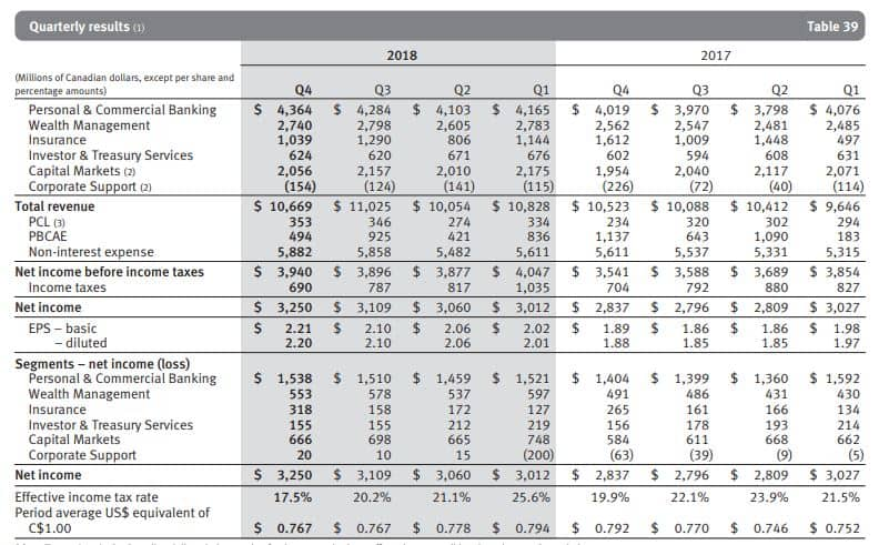 Royal bank quarterly results and trends
