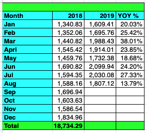 Tawcan dividend income Aug 2019 YoY Growth