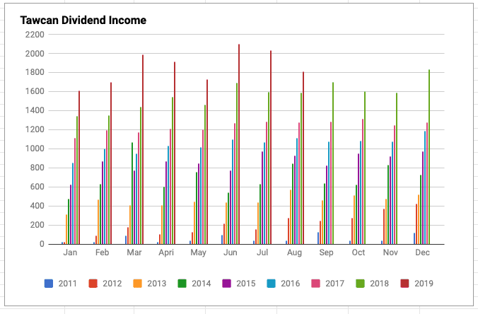 Tawcan dividend income Aug 2019 chart