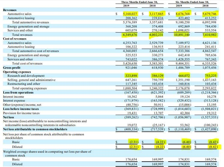 Tesla Q2 consolidated statement 2