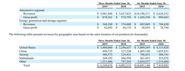 Tesla Q2 revenue segments