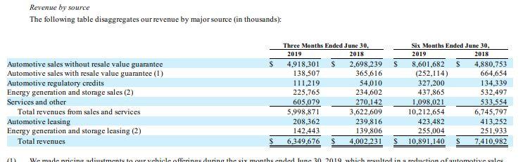 Tesla Q2 revenue sources