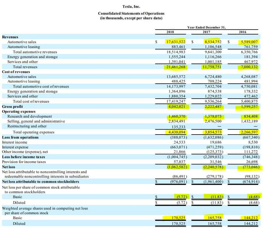 Tesla consolidated statement of operations