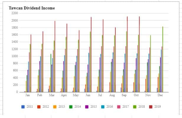 Tawcan dividend income Oct 2019 chart