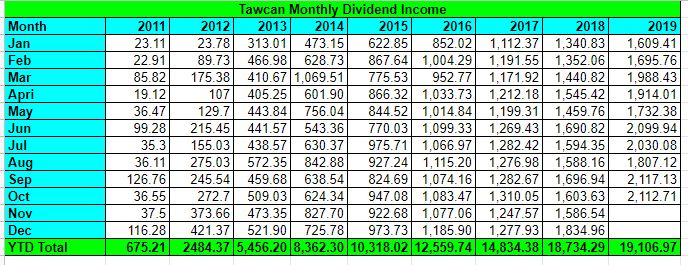 Tawcan dividend income Oct 2019 summary