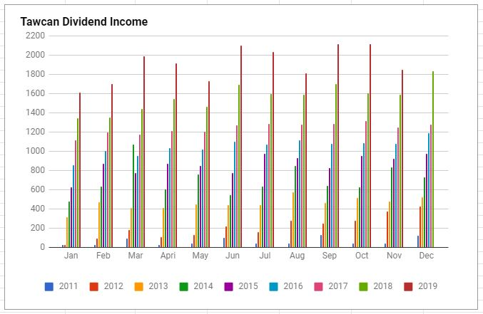 Tawcan dividend income chart