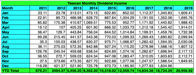 Tawcan dividend income Nov 2019 summary