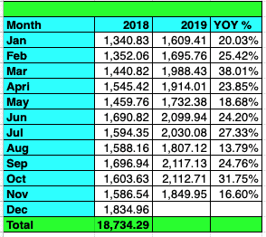 Tawcan dividend income YoY growth Nov 2019