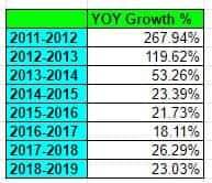 Annual dividend growth 2019
