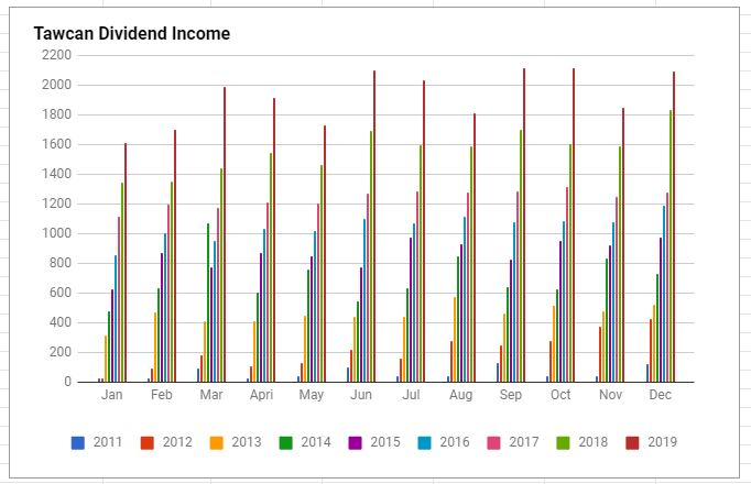 Tawcan dividend income Dec 2019 chart
