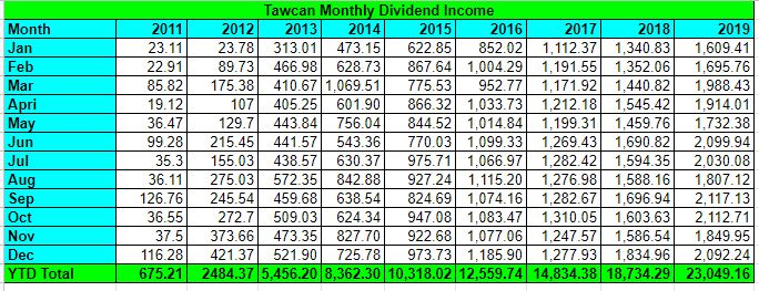 Tawcan dividend income Dec 2019 summary
