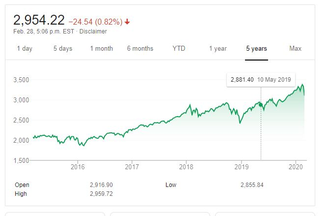 SP 500 5 year chart