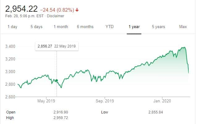 SP 500 one year chart