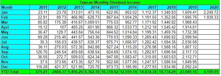 Tawcan dividend income Feb 2020 summary