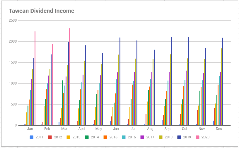 Tawcan dividend income Mar 2020 chart