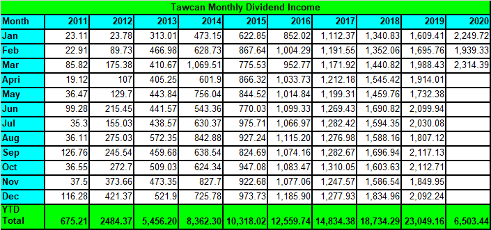 Tawcan dividend income Mar 2020