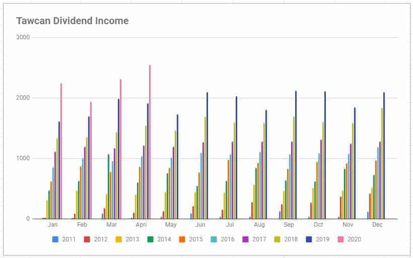 Tawcan dividend income Apr 2020 chart 1