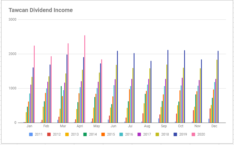 Tawcan dividend income May 2020 chart