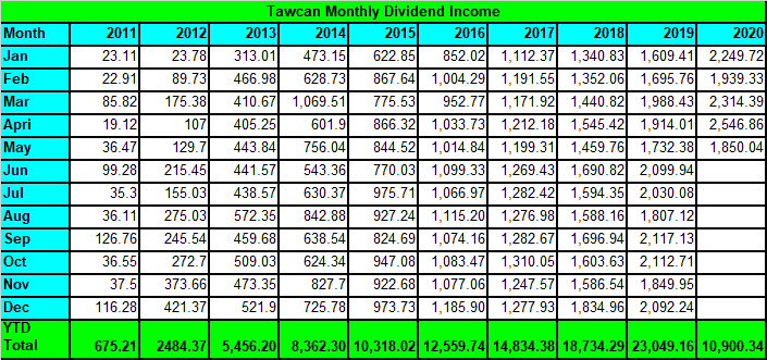 Tawcan dividend income May 2020 2