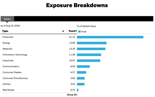Top Canadian Dividend ETFs - XIU