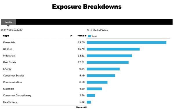 Top Canadian dividend ETFs - CDZ