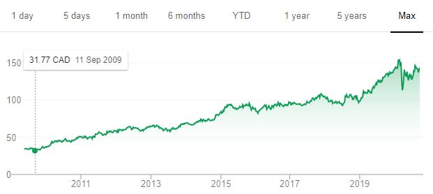Best Canadian Dividend Stocks - Intact Financial price chart