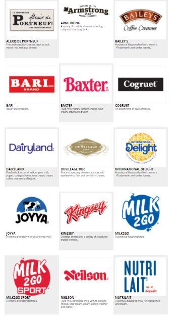 Best Canadian Dividend Stocks - Saputo Canadian brands