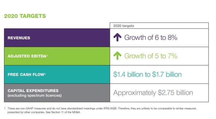 Best Canadian Dividend Stocks - Telus