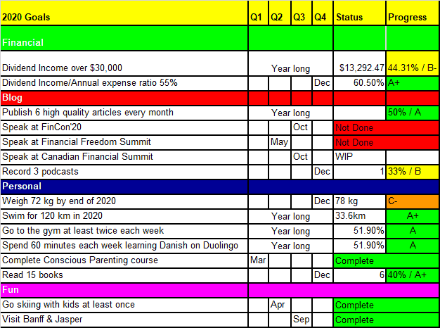 Tawcan 2020 goals Q2 update 2