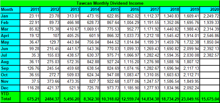 Tawcan dividend income July 2020 summary