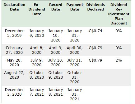 TD dividends dates