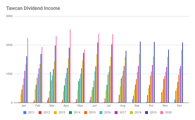 Tawcan dividend income July 2020