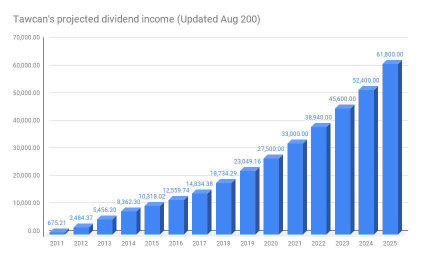 Tawcan dividends projection