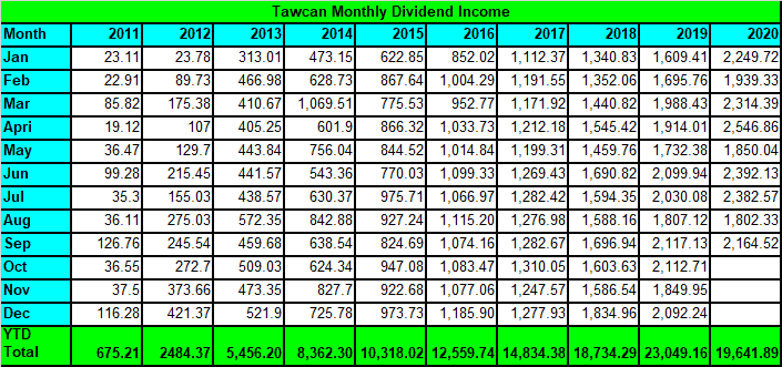 Tawcan dividend income Sep 2020 summary