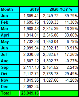 Tawcan Nov 2020 dividend income YoY summary