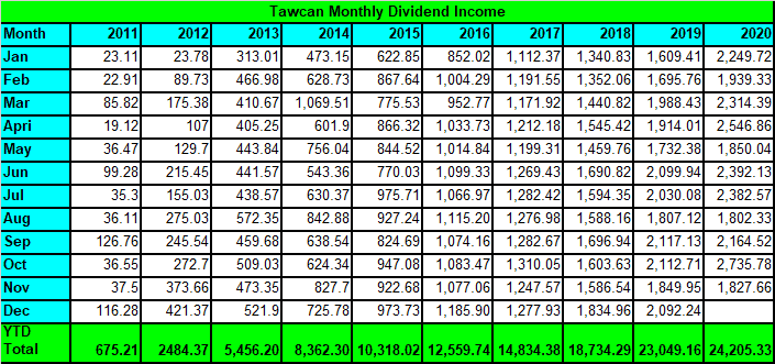 Tawcan dividend income Nov 2020