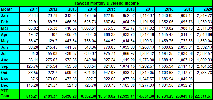 Tawcan dividend income - Oct 2020